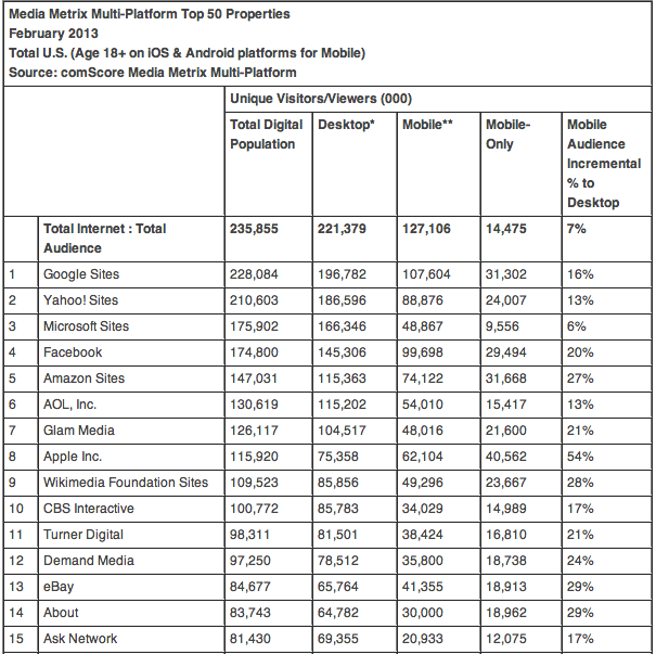 Media Metrix Multi-Platform Top 15 Properties - Mobile Traffic iOS and Android Devices - comScore - February 2013