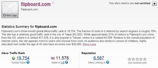 Flipboard's traffic stats - Alexa 1
