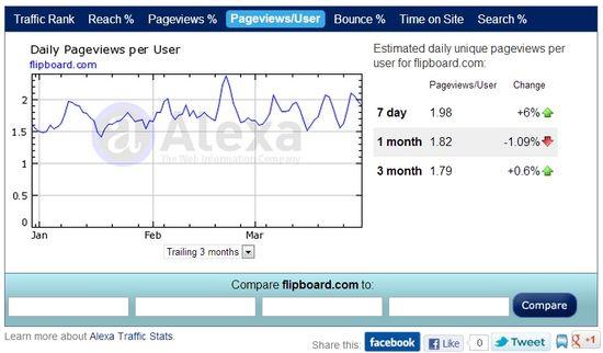 Flipboard's traffic stats - Alexa 5