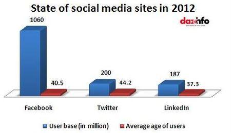 Sate of Social Media Sites in 2012