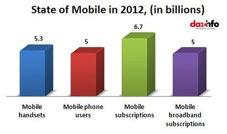 State of Mobile in 2012 - Number of Mobile Devices by Type (in Billions)