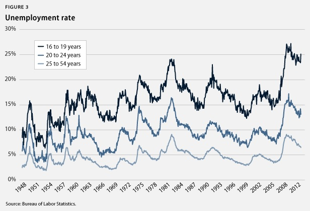 U.S. Unemployment Rates - Teens, Young Adults and Adults Over 25 yrs - 1948 through 2012 - Bureau of Labor Statistics