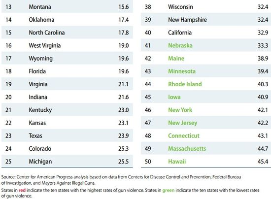 Aggregate State Rankings For Gun-Violence Outcomes 2