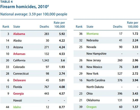 Firearm Homicides for the Year 2010 - States in Alphabetical Order 1