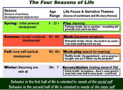 The Four Seasons of Life - Spring, Summer, Fall and Winter