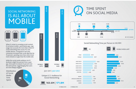 Social Networking Is All About Mobile and Time Spent On Social Media - Nielsen - 2012