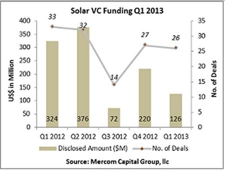 Solar VC Funding - Q1 2012 through Q1 2013 - Marcom Capital Group