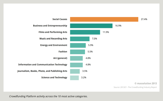 Crowdfunding Platform Activity Across The Top 10 Categories - Massolution - 2012