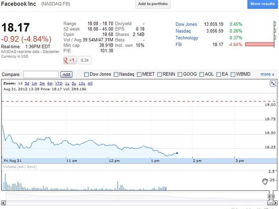 Facebook Share Price for Friday, August 31, 2012 - Google Finance as of 10.35 a.m. PST