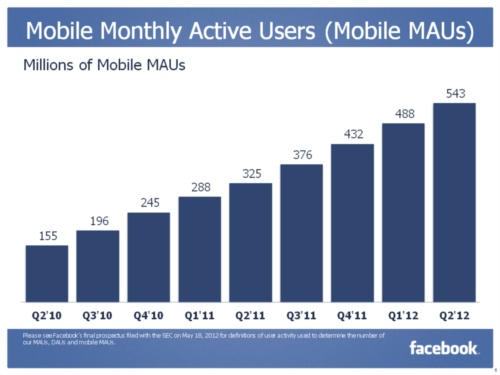 Facebook Mobile Monthly Active Users (Mobile MAUs) in Millions - Q2 2010 through Q2 2012 - Inside Facebook - July 26, 2012