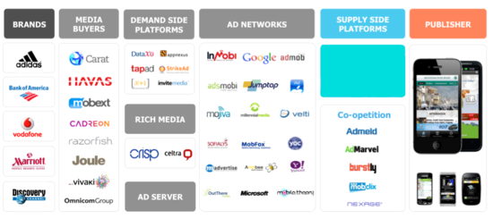 Mobile Ad Ecosystem