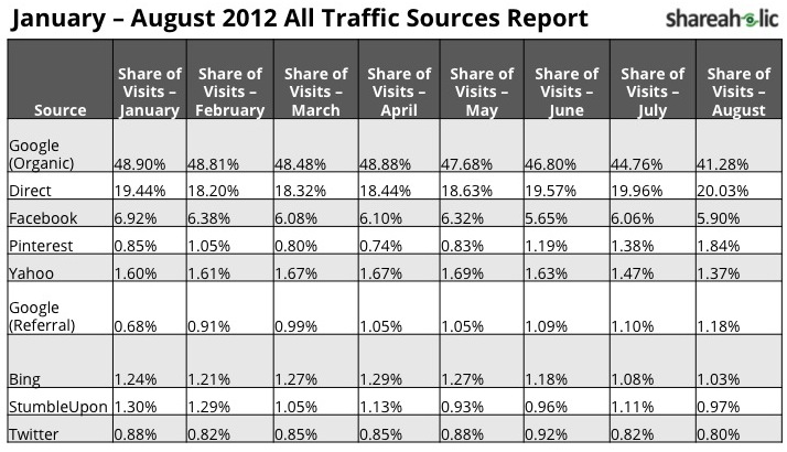All Traffic Sources Report by Name of Source - January through August 2012 - Shareah Lic