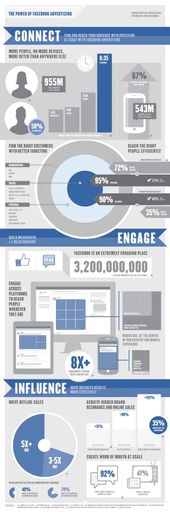 The Power of Facebook Advertising - Facebook - September 2012