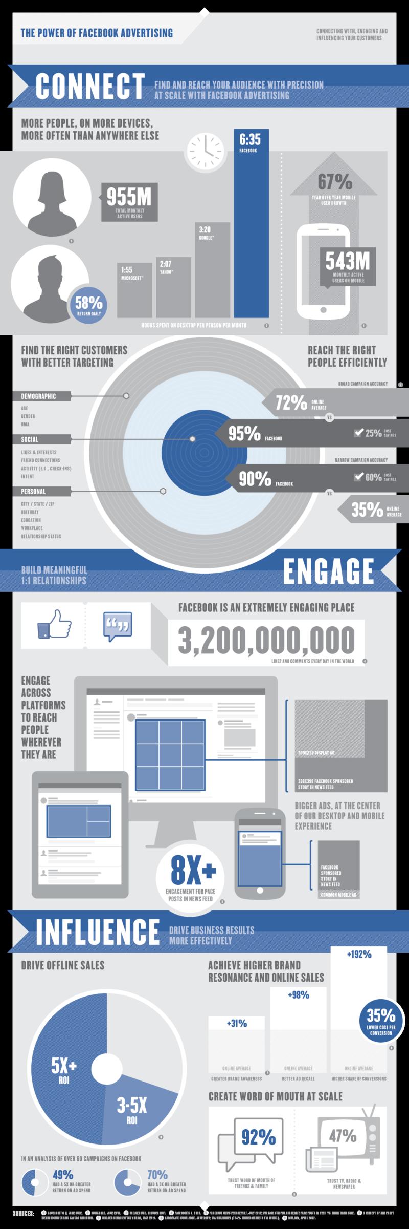 The Power of Facebook Advertising - Facebook - September 2012