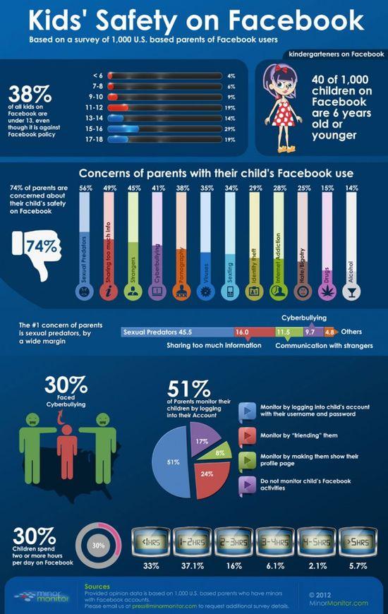 Kids' Safety on Facebook - MinorMonitor - April 4, 2012