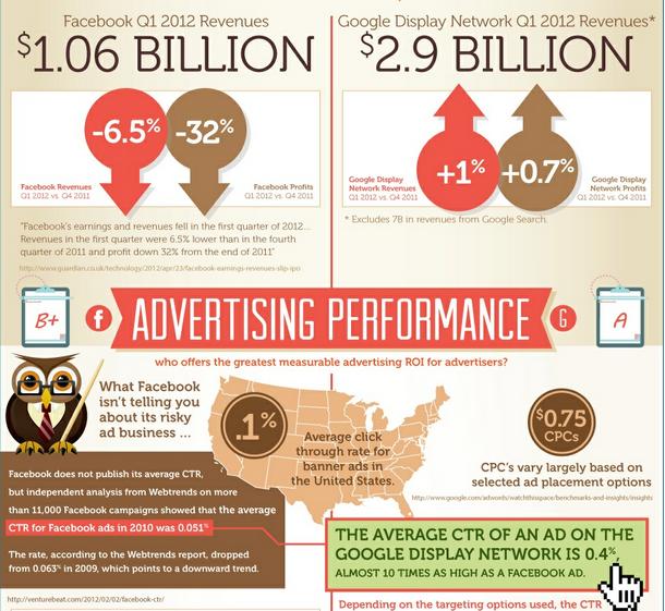 Google vs facebook - Display Ad Revenues - Q1 2012