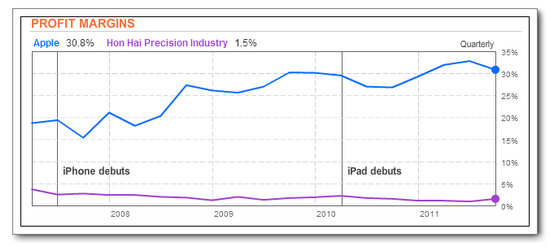 Hon Hai Precision Industry's profit margins now average 1.5% while Apple's average 30.8% since the iPhone debut in 2008