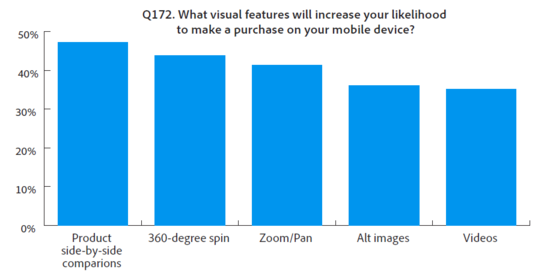 What visual features will increase your likelihood to make a purchase on your mobile device - Adobe - Aug 2012