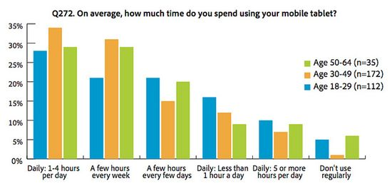 On average, how much time do you spend using your mobile tablet - Adobe - Aug 2012