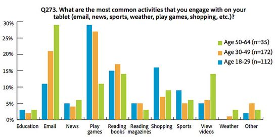 What are the most common activities that you engage with on your tablet - Adobe - Aug 2012