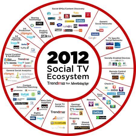 2012 Social TV Ecosystem - TrendrrTV for Advertising Age