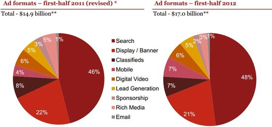 US Online Advertising Revenues by Format - First Half 2012 vs First Half 2011 - iAB - Oct 15, 2012