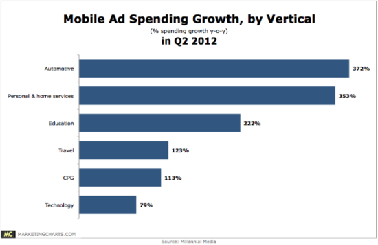 US Mobile Ad Spending Growth by Vertical Market - Q2 2012 - Millennial Media - Oct 11, 2012