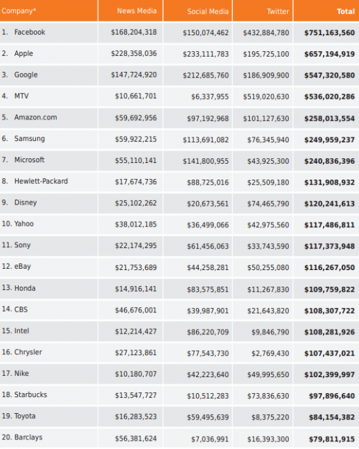 Top 20 Brand Value Rankings