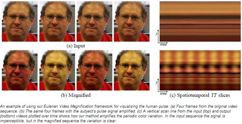 An example of using MIT's Eulerian Video Magnification framework for visualizing the human pulse
