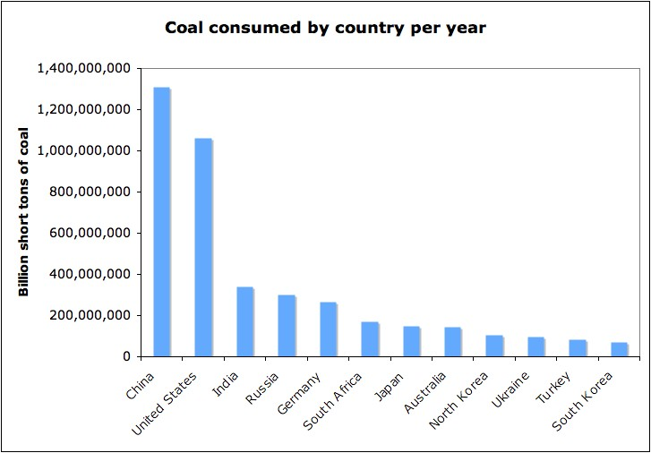 Coal consumed by country per year - Billions of tons - 2009