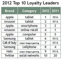 2012 Top 10 Loyalty Leaders - 2012 Brand Keys Loyalty Leaders List - October 2012