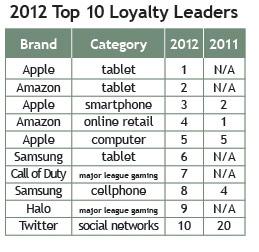 2012 Top 10 Loyalty Leaders - 2012 Brand Keys Loyalty Leaders List - October 2012