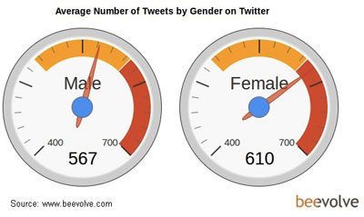 Average Number of Tweets by Gender on Twitter - Beevolve - October 2012