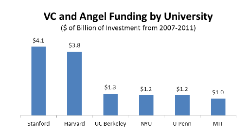 Venture Capital and Angel Funding by University in Billions of Investment - 2007 through 2011 - CB Insights