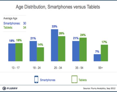 Age Distribution, Smartphones versus Tablets - Flurry Analytics - Sep 2012