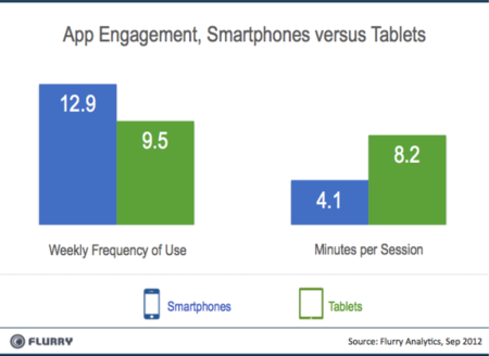 App Engagement, Smartphones versus Tablets - Flurry Analytics - Sep 2012