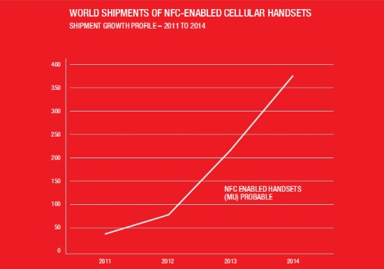 Worldwide Shipments of NFC-Enabled Cellular Handsets in Millions - 2011 through 2014 - IMS