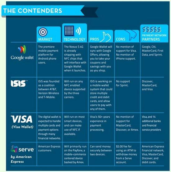 NFC Market Contenders