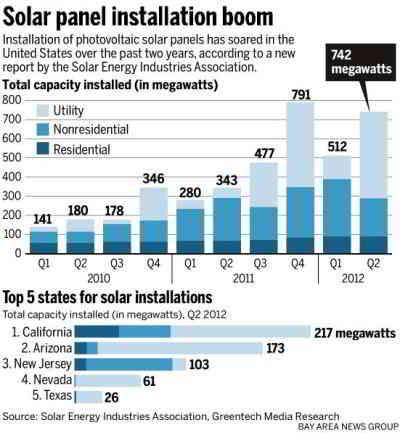 U.S. Solar Panel Installation Boom in 2012 - Installation of Solar Panels Between Q1 2010 through Q2 2012 - SEIA -  Sep 2012
