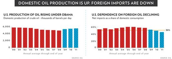 Domestic Oil Production Is Up, Foreign Imports Are Down - EIA