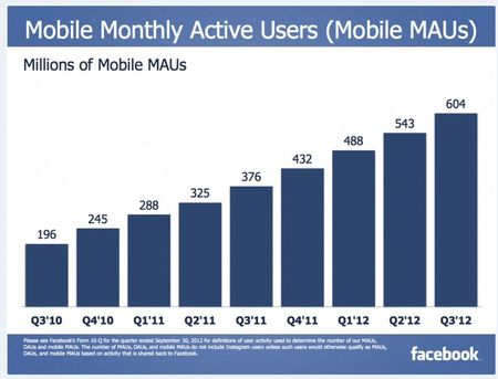 Facebook Mobile Monthly Active Users (Mobile MAUs) - Q3 2010 through Q3 2012 - Facebook Q3 2012 Earnings Report