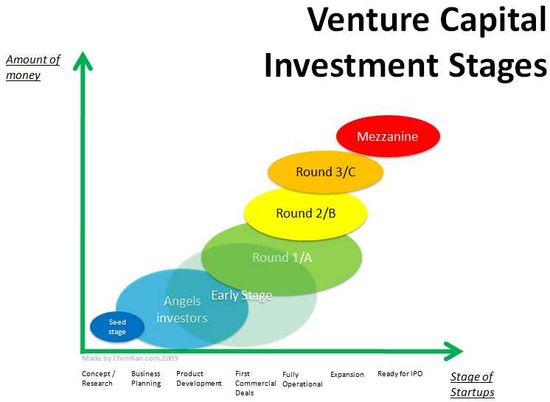 Venture Capital Investment Stages