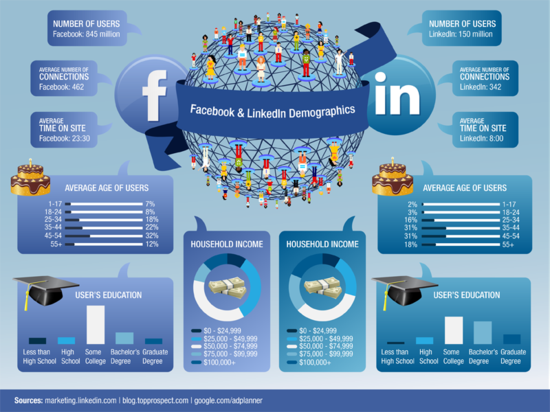 Facebook vs LinkedIn Demographics