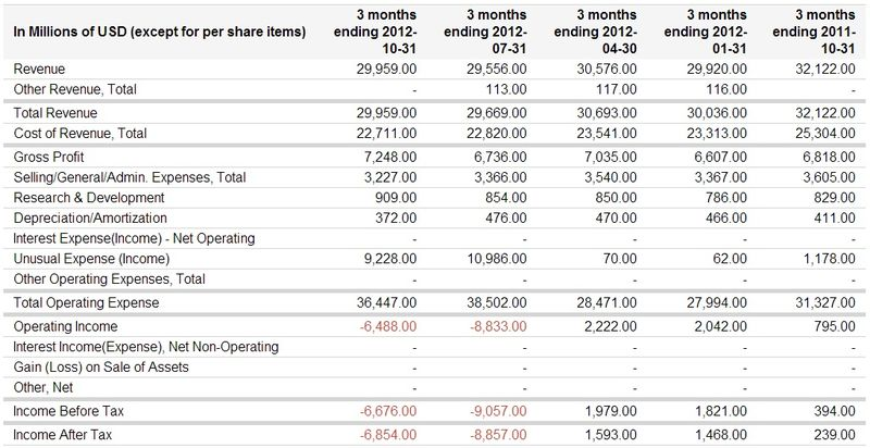Hewlett-Packard Company (NYSE-HPQ) Quarterly Revenues, Gross Profits and After-Tax Income - Google Finance