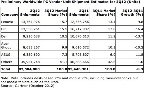 Preliminary Worldwide PC Unit Shipment Estimates and Market Shares By Major Vendors - Q3 2012 vs Q3 2011 - Gartner - Oct 2012