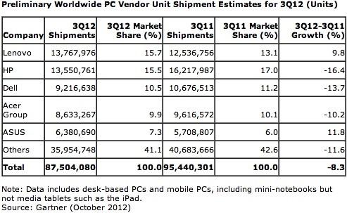 Preliminary Worldwide PC Unit Shipment Estimates and Market Shares By Major Vendors - Q3 2012 vs Q3 2011 - Gartner - Oct 2012