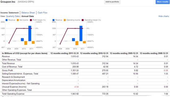 Groupon Inc (NASDAQ.GRPN) Annual Income Statements - Years Ending December 31 (2008 through 2011) - Google Finance