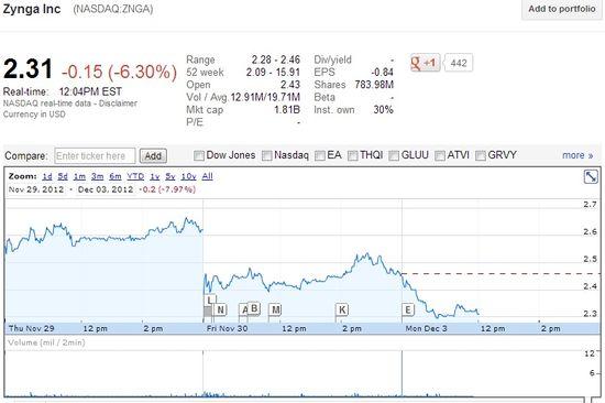 Zynga Inc (NASDAQ.ZNGA) Share Price as of the morning of December 3, 2012 - Google Finance