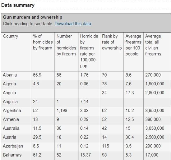 World Statistics of Gun Murders and Ownership