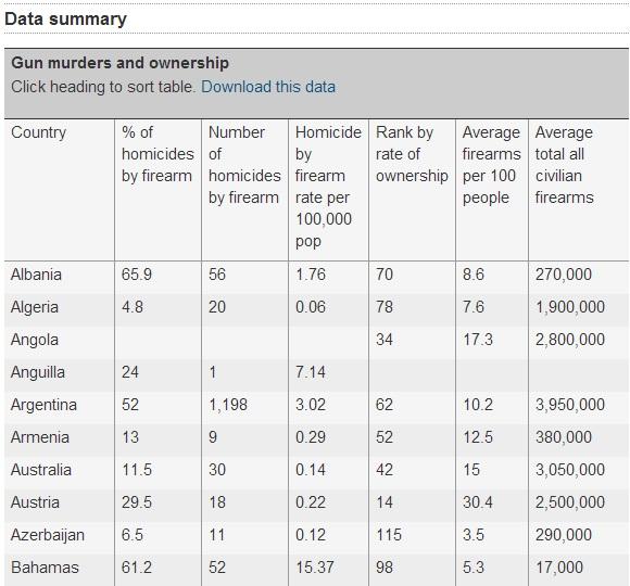 World Statistics of Gun Murders and Ownership